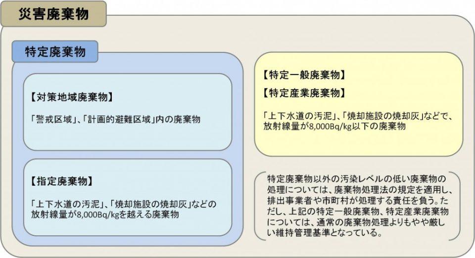 saigaihaikibutu1-1024x557