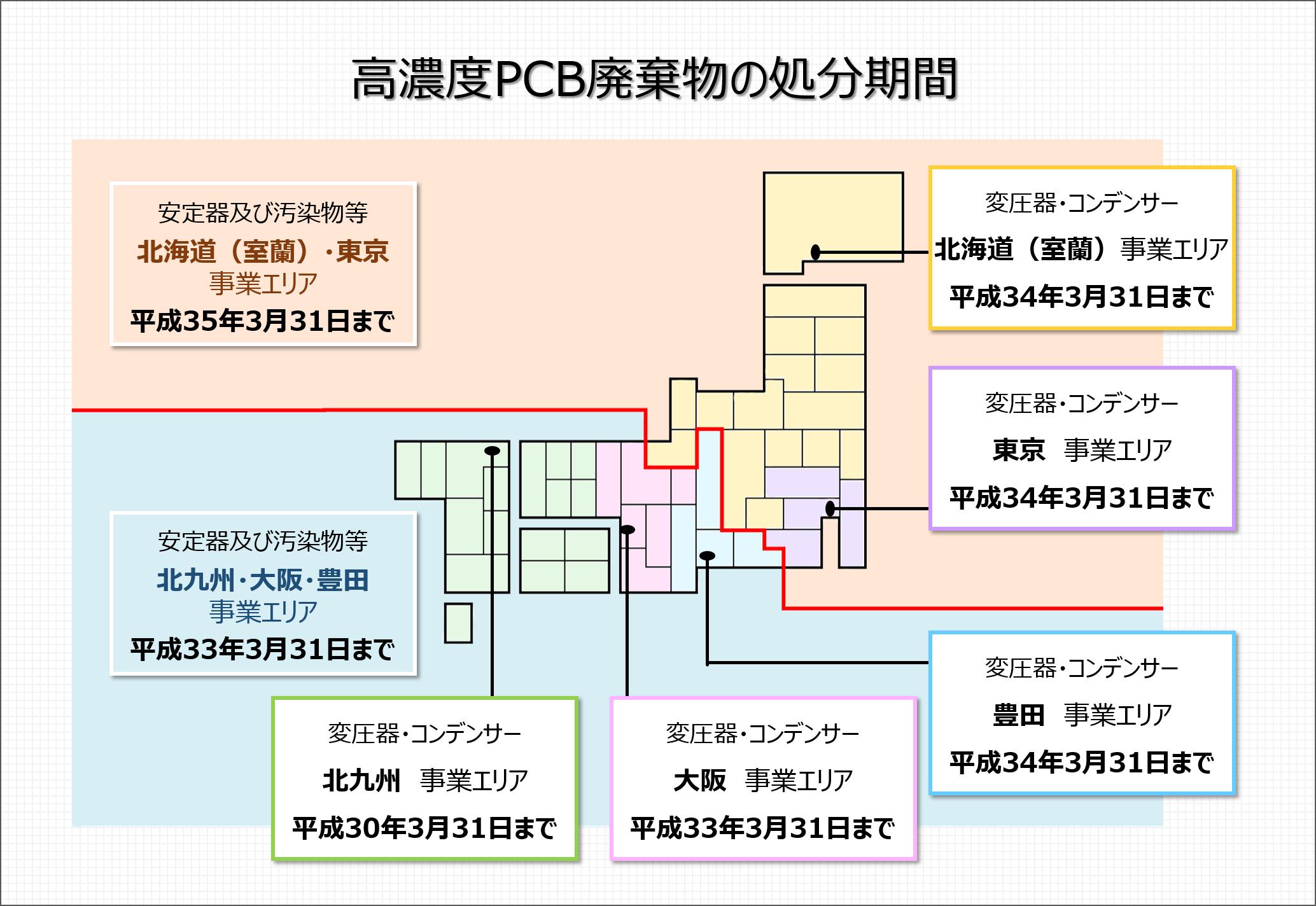 PCB廃棄物の処分期限 – Re-Tem E...