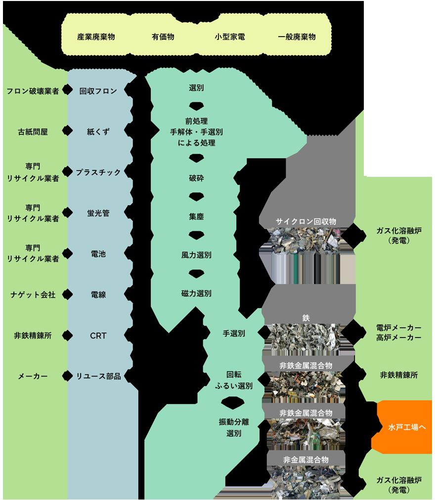 東京工場の処理フロー